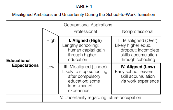 Misalignment table