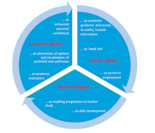 The Employer Engagement Cycle
