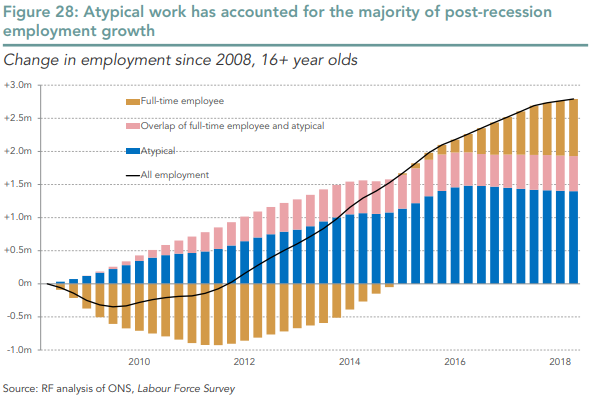 Youth employment figures unpacked: Skills and social capital in a transforming labour market