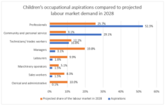 New report on the career aspirations of 7-13 year olds in New Zealand