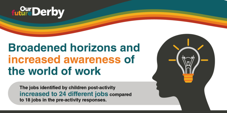 """Infographic with a light bulb inside a head silhouette. Text: """"Broadened horizons and increased awareness of the world of work. The job identified by children post-activity increased to 24 different jobs compared to 18 jobs in the pre-activity responses."""""""